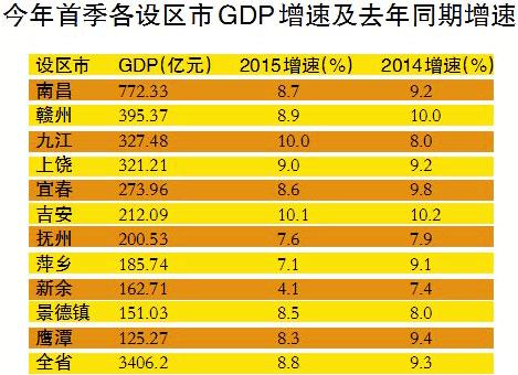吉安gdp_江西6设区市GDP过千亿 南昌稳居第一