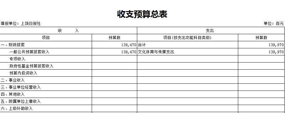 2017年部门预算表