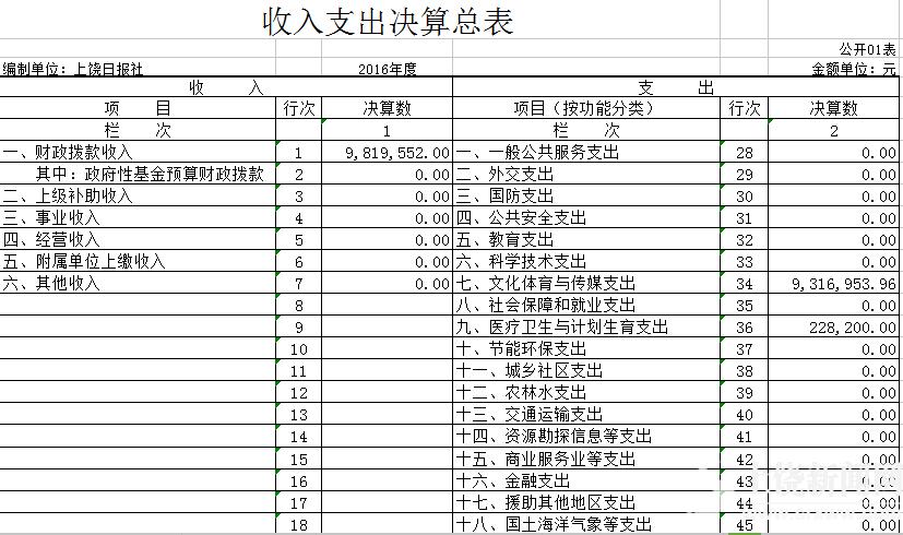 上饶日报社2016年部门决算公开数据
