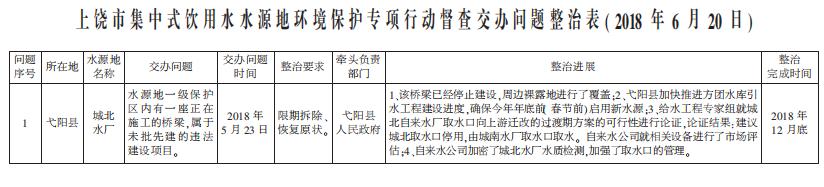 上饶市集中式饮用水水源地环境保护专项行动督查交办问题整治表(2018年6月20日)