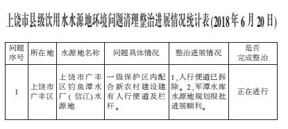 上饶市县级饮用水水源地环境问题清理整治进展情况统计表(2018年6月20日)