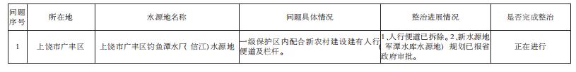 上饶市县级饮用水水源地环境问题清理整治进展情况统计表(2018年8月)
