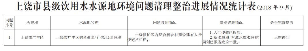上饶市县级饮用水水源地环境问题清理整治进展情况统计表(2018年9月)