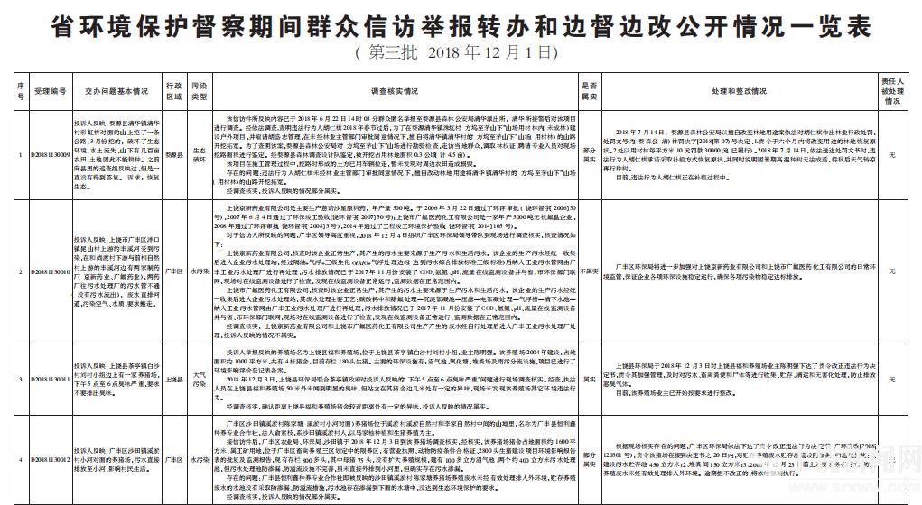省环境保护督察期间群众信访举报转办和边督边改公开情况一览表  (第三批 2018年12月1日)