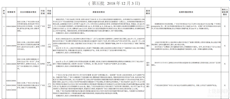 省环境保护督察期间群众信访举报转办和边督边改公开情况一览表