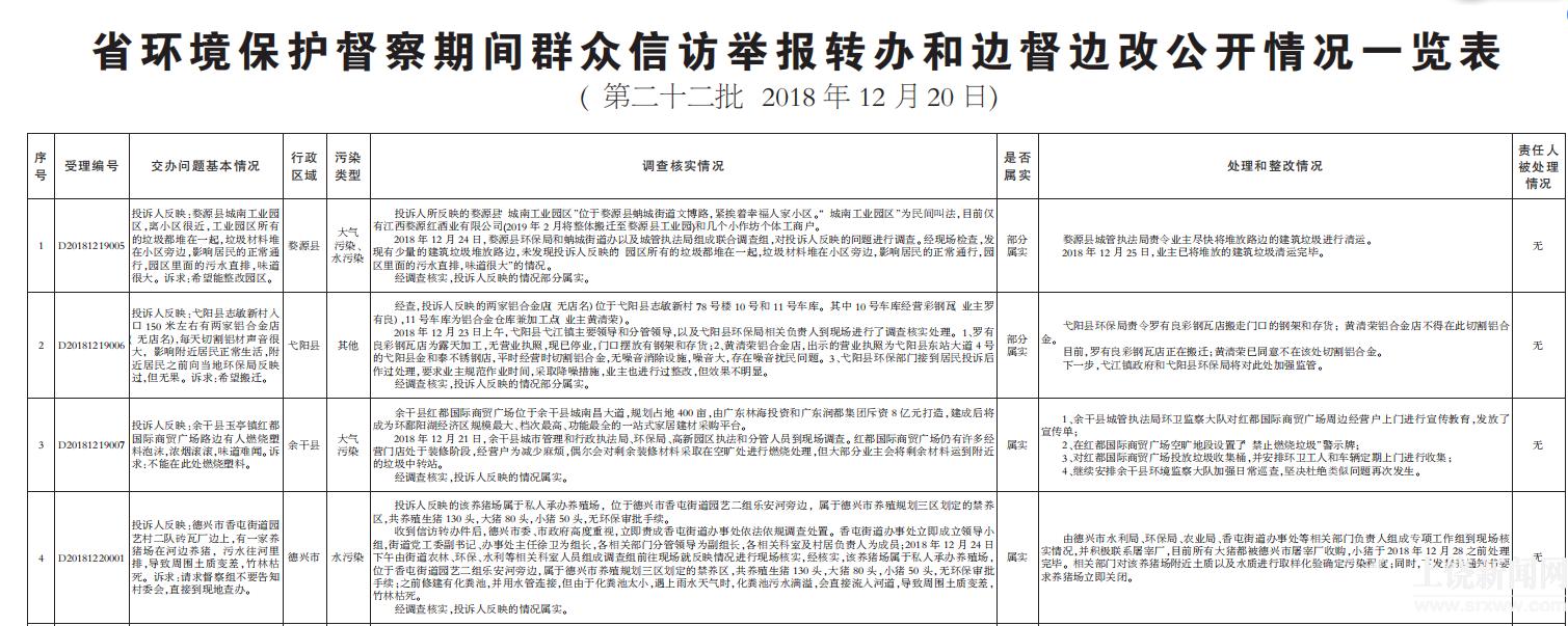 省环境保护督察期间群众信访举报转办和边督边改公开情况一览表  (第二十二批 2018年12月20日)
