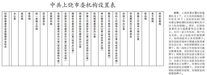 中共上饶市委机构设置表