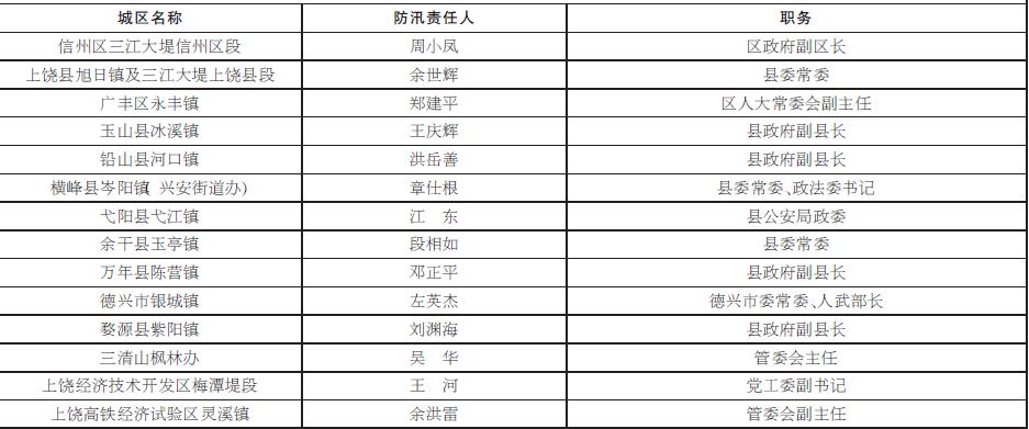 上饶市重点城镇防汛责任人名单