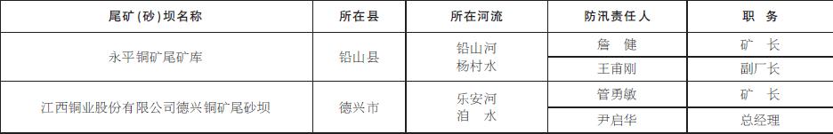 上饶市重点防护尾矿(砂)坝防汛责任人名单