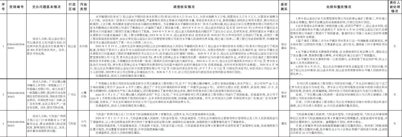 """省生态环境保护督察""""回头看""""群众信访转办和边督边改公开情况一览表"""