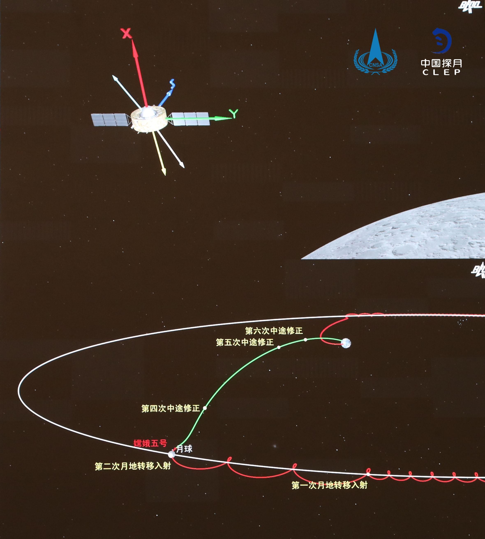 嫦娥五号轨道器和返回器组合体实施第二次月地转移入射